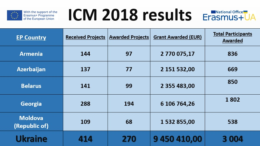 icm results2018 1